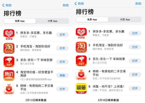 转转集团春节不打烊 跃居免费购物App榜Top5