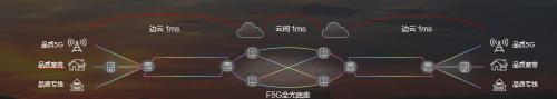 F5G品质专线 使能无处不在的高品质入云