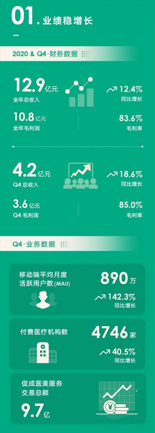 新氧Q4及全年财报:平均月活同比增长142.3%